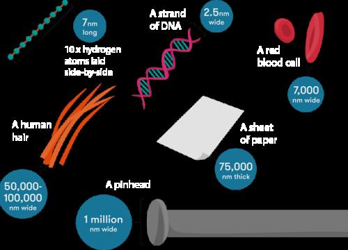 nanotech-scale en